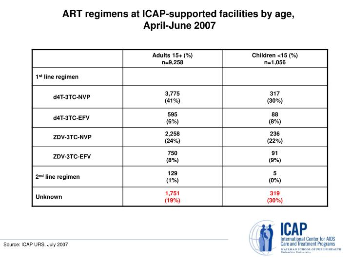 ART regimens at ICAP-supported facilities by age,