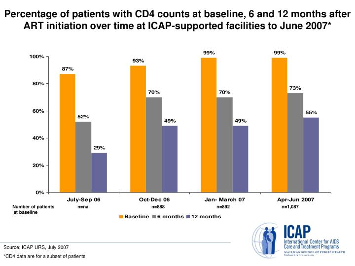 Percentage of patients with CD4 counts at baseline, 6 and 12 months after ART initiation over time at ICAP-supported facilities to June 2007*