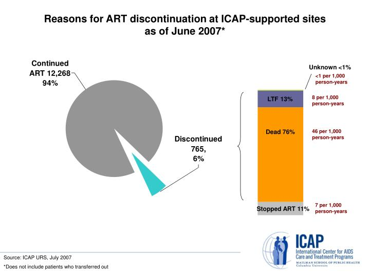Reasons for ART discontinuation at ICAP-supported sites