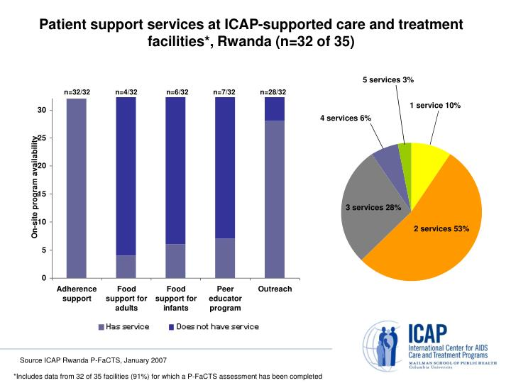 Patient support services at ICAP-supported care and treatment facilities*,