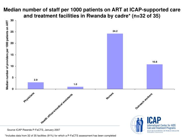 Median number of staff per 1000 patients on ART at ICAP-supported care and treatment facilities in Rwanda by cadre* (n=32 of 35)