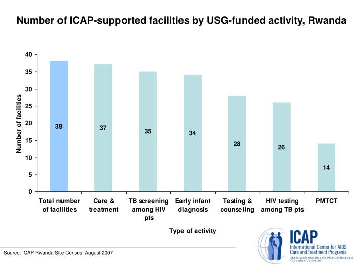 Number of ICAP-supported facilities by USG-funded activity, Rwanda
