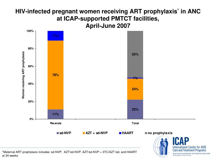 HIV-infected pregnant women receiving ART prophylaxis