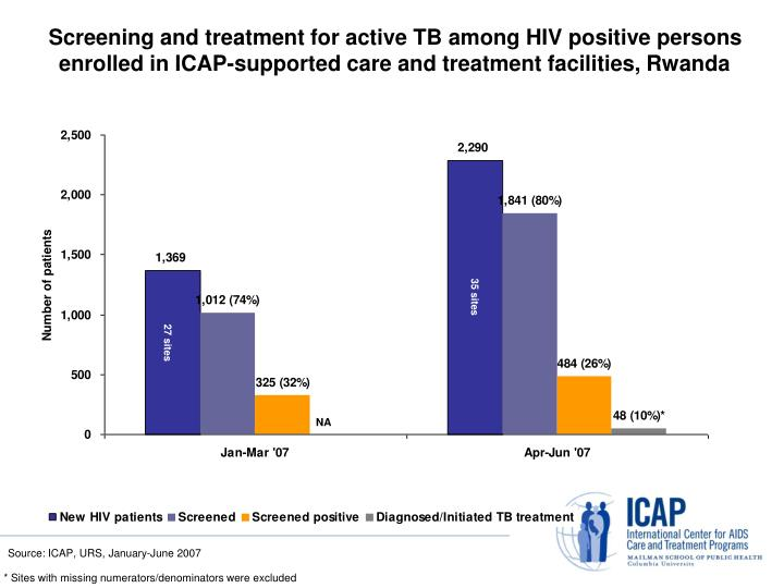Screening and treatment for active TB among HIV positive persons enrolled in ICAP-supported care and treatment facilities, Rwanda