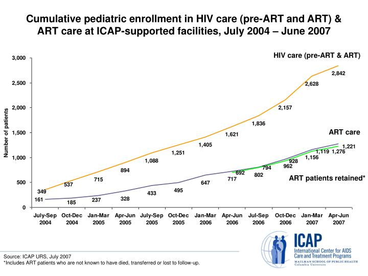 Cumulative pediatric enrollment in HIV care (pre-ART and ART) & ART care at ICAP-supported facilities, July 2004 – June 2007