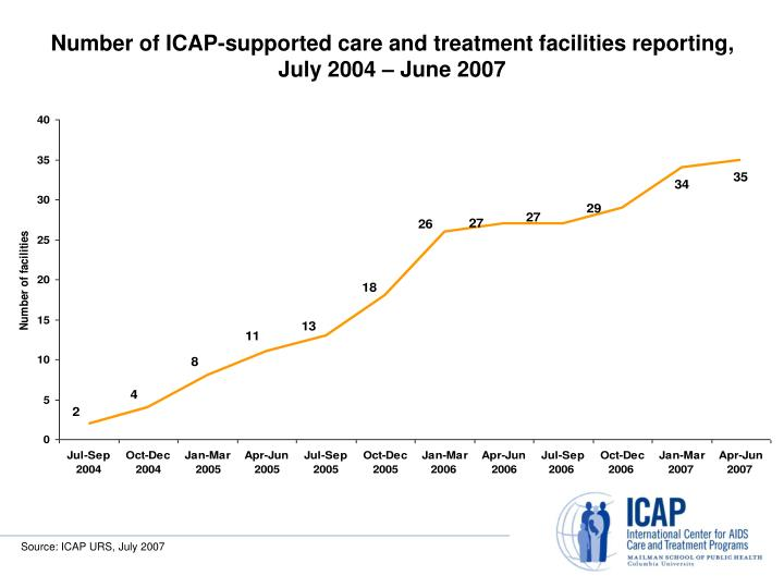 Number of ICAP-supported care and treatment facilities reporting, July 2004 – June 2007