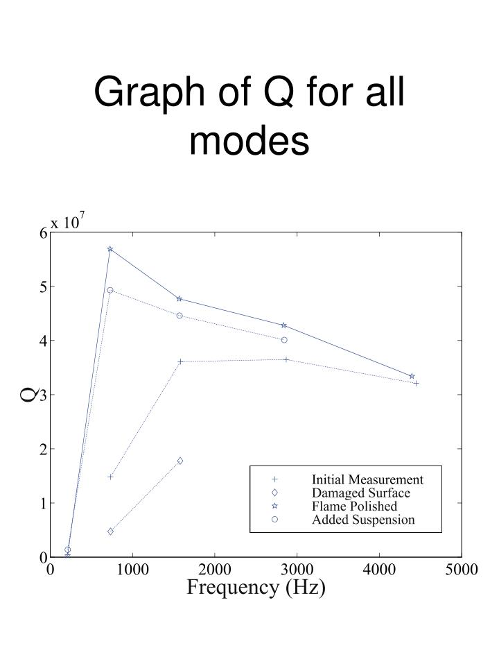 Graph of Q for all modes
