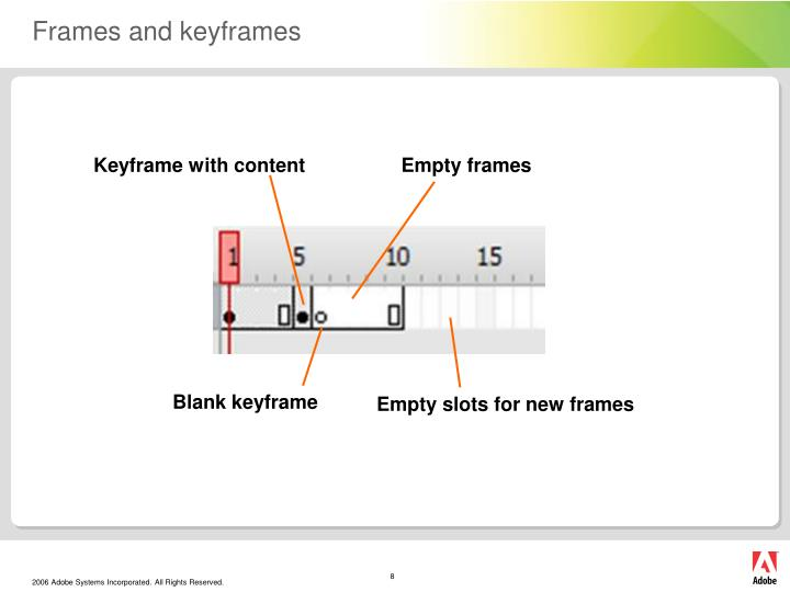 Frames and keyframes