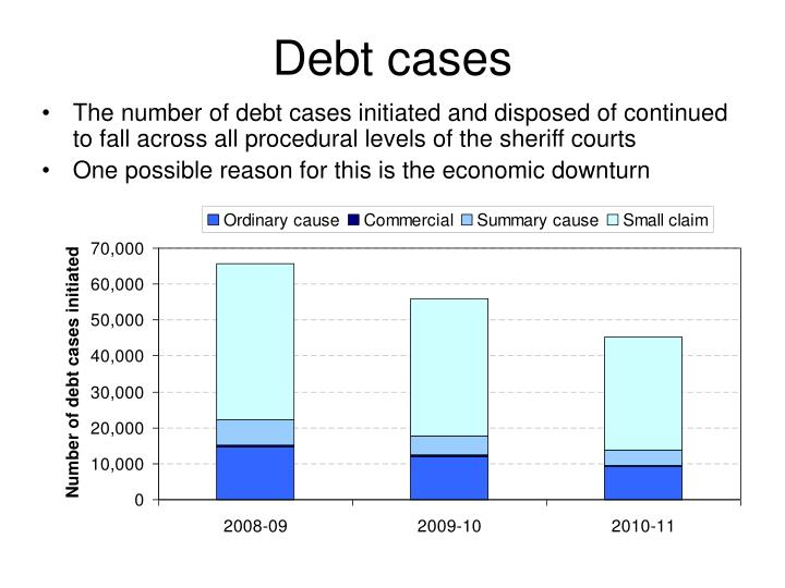 Debt cases