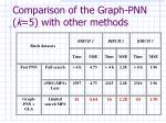 comparison of the graph pnn k 5 with other methods