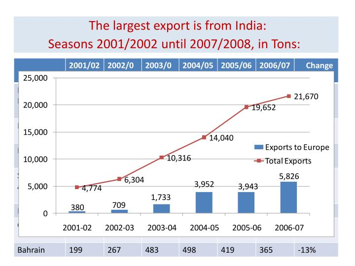 The largest export is from India: