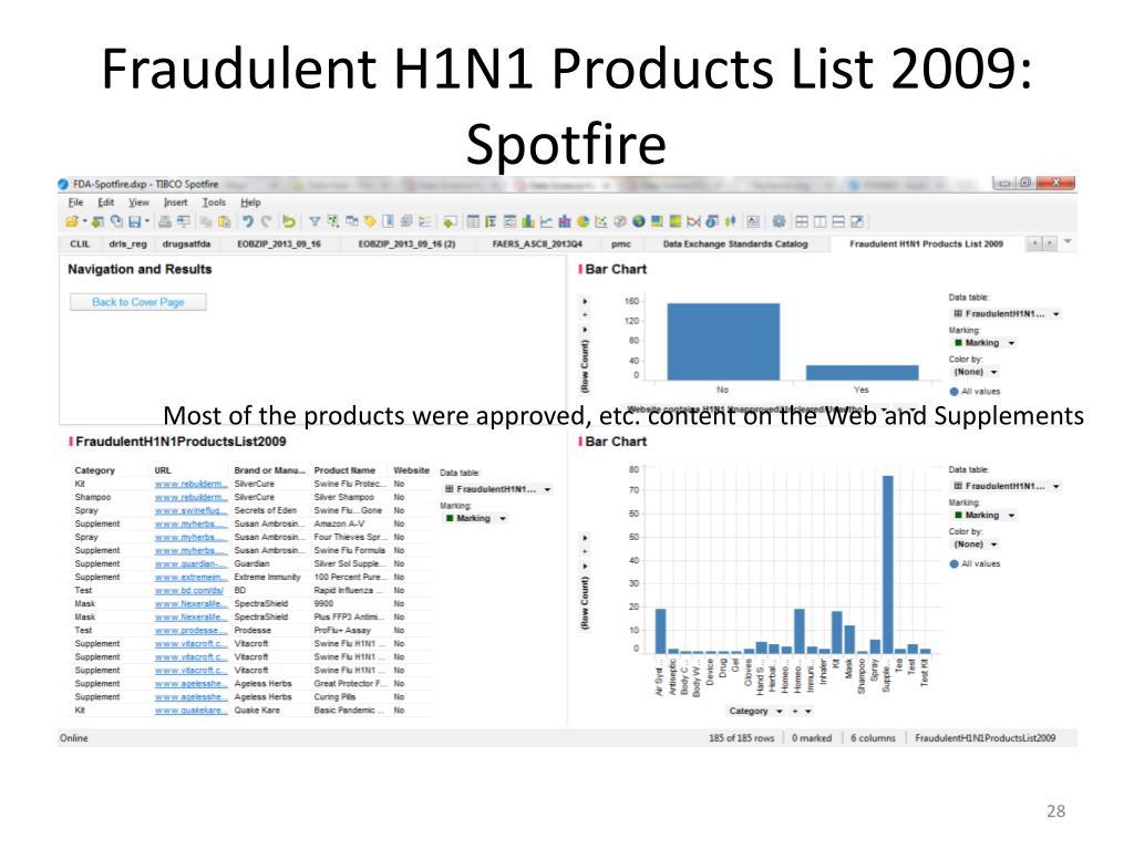 PPT - FDA Data Innovation Lab Visualization Gallery