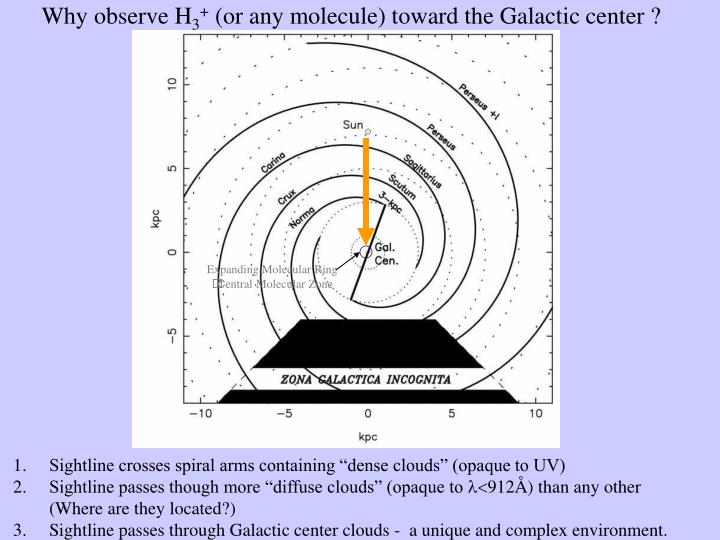 Why observe h 3 or any molecule toward the galactic center
