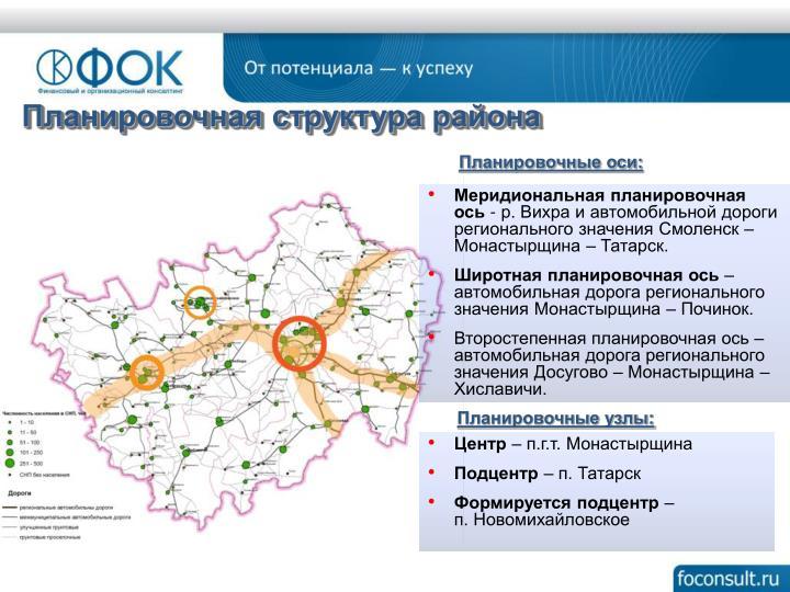 Планировочная структура района