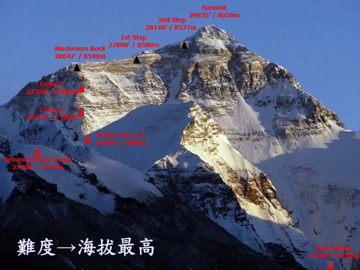 難度→海拔最高