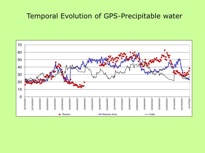 Temporal Evolution of GPS-Precipitable water