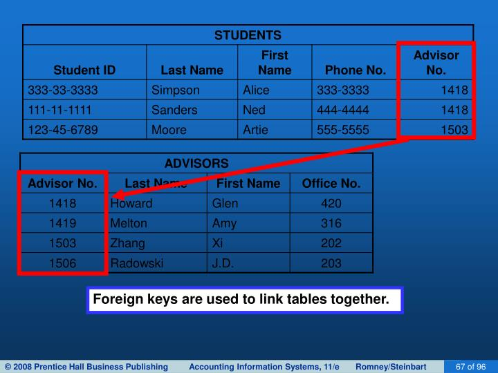 Foreign keys are used to link tables together.