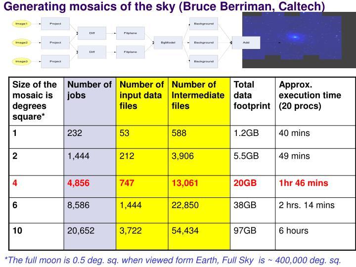 Generating mosaics of the sky (Bruce Berriman, Caltech)