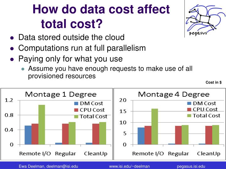 How do data cost affect total cost?