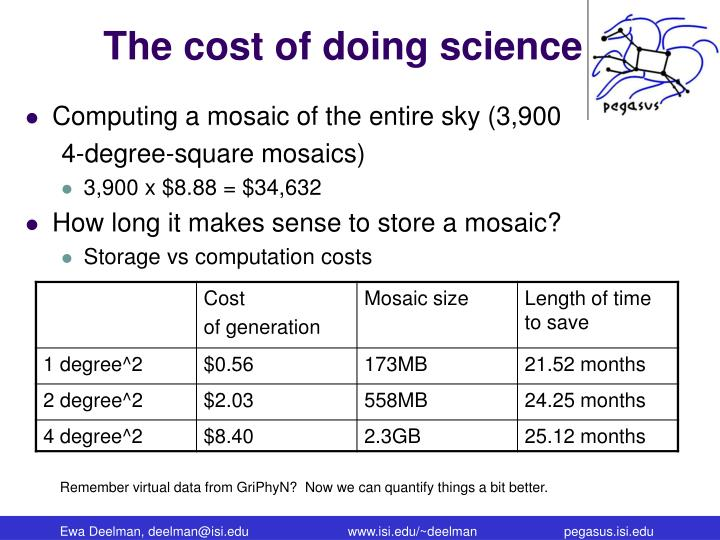 The cost of doing science