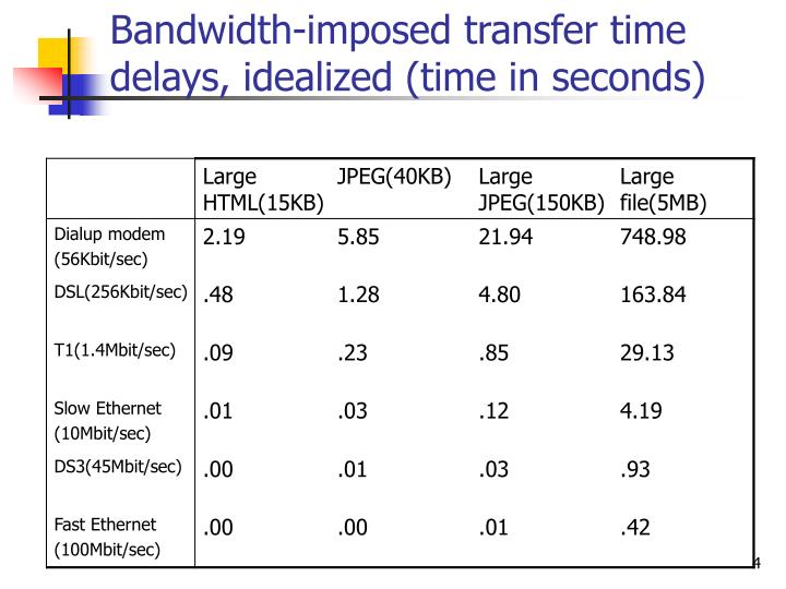 Bandwidth-imposed transfer time delays, idealized (time in seconds)