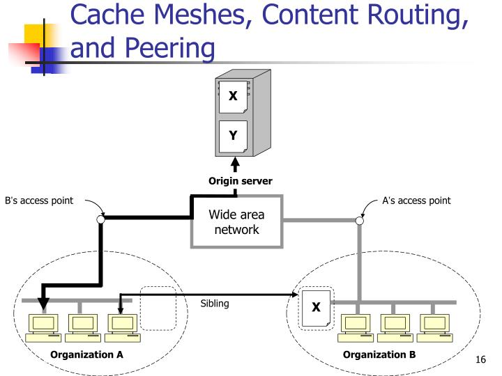 Cache Meshes, Content Routing, and Peering