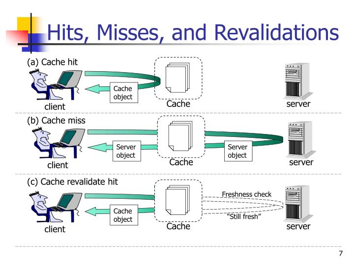 Hits, Misses, and Revalidations
