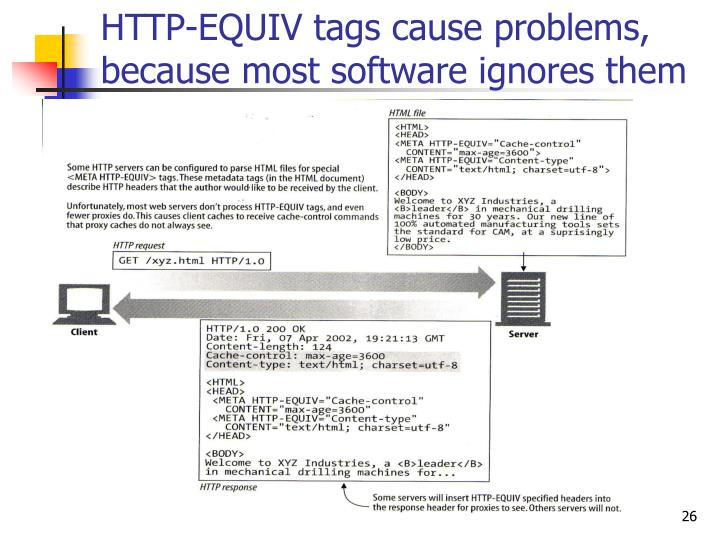 HTTP-EQUIV tags cause problems, because most software ignores them
