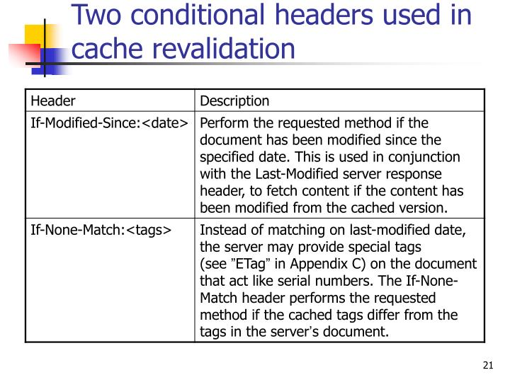 Two conditional headers used in cache revalidation