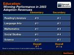 education winning performance in 2003 adoption revenues