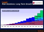 legal risk solutions long term growth