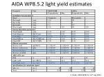 aida wp8 5 2 light yield estimates