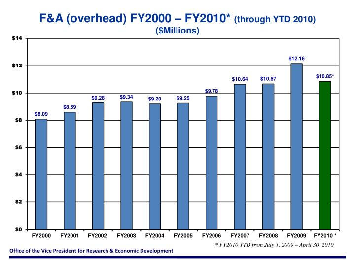 F&A (overhead) FY2000 – FY2010*