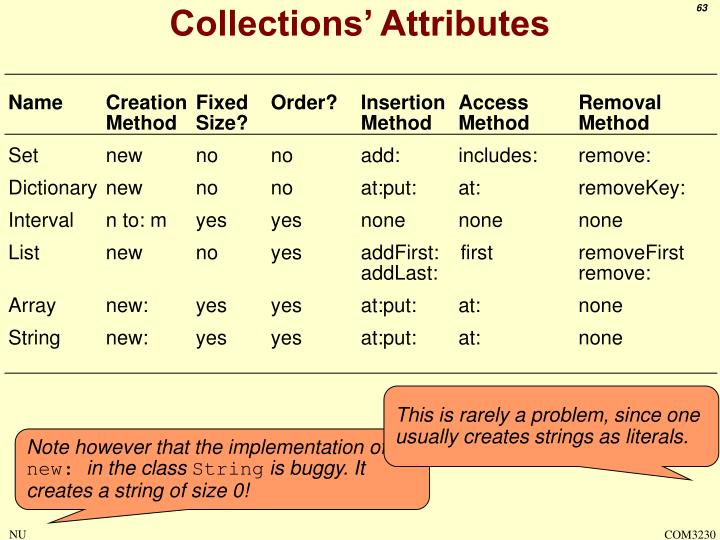 Collections' Attributes