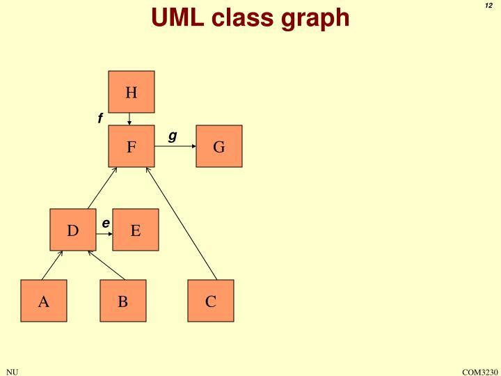 UML class graph