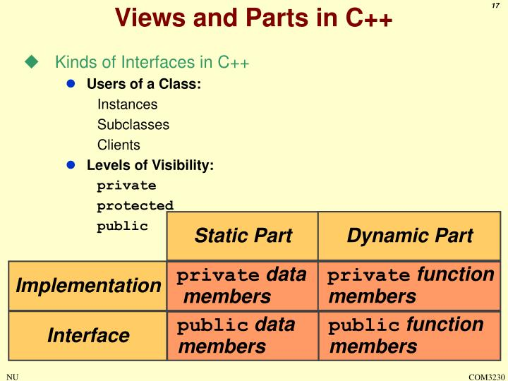 Views and Parts in C++