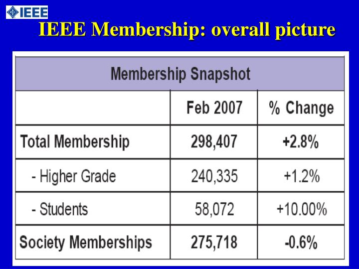 Ieee membership overall picture