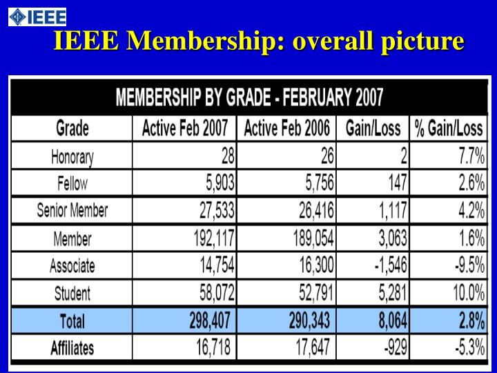 IEEE Membership: overall picture