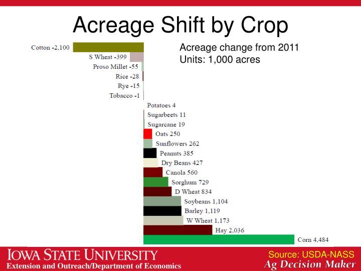 Acreage Shift by Crop