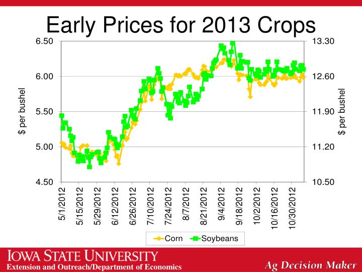 Early Prices for 2013 Crops
