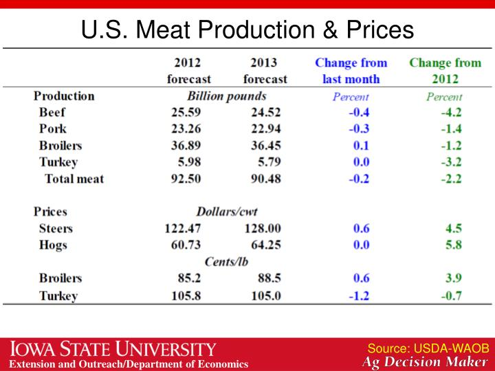 U.S. Meat Production & Prices