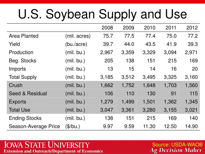 U.S. Soybean Supply and Use