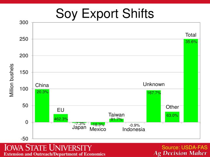 Soy Export Shifts