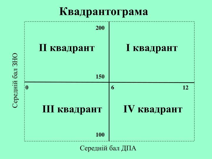 Квадрантограма