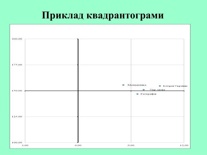 Приклад квадрантограми