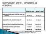 composicion gasto ministerio de gobierno