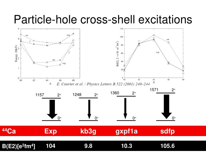 Particle-hole cross-shell excitations