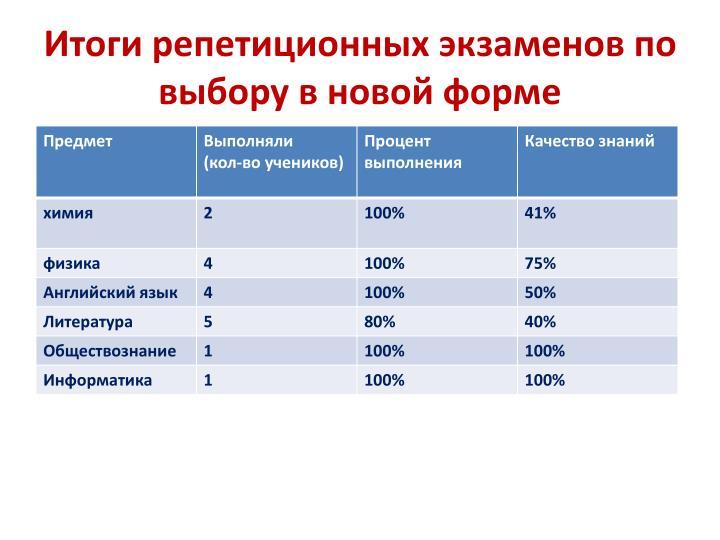 Итоги репетиционных экзаменов по выбору в новой форме