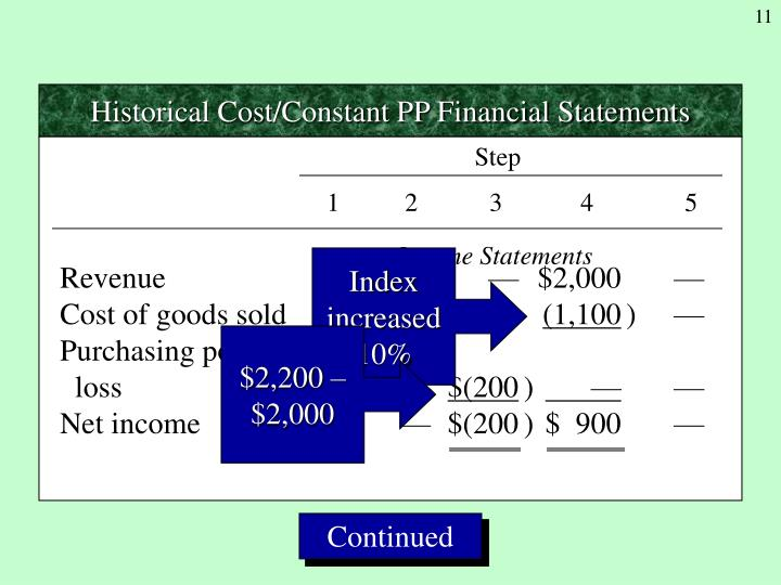 Historical Cost/Constant PP Financial Statements