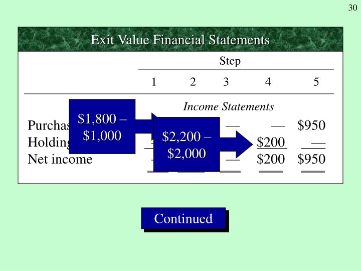 Exit Value Financial Statements